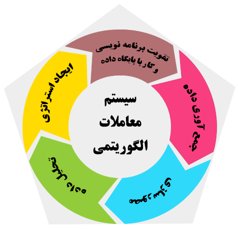 AlgoTrading cycle