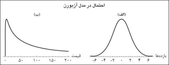 فیزیک مالی
